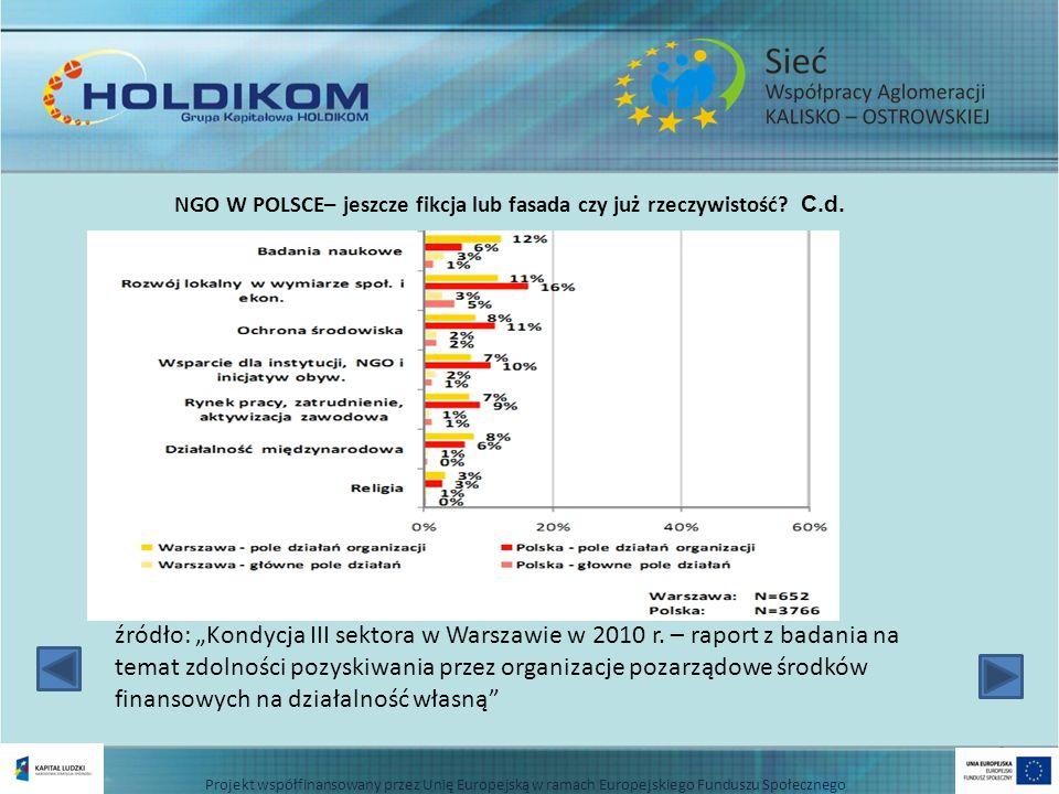 NGO W POLSCE– jeszcze fikcja lub fasada czy już rzeczywistość? C.d. źródło: Kondycja III sektora w Warszawie w 2010 r. – raport z badania na temat zdo