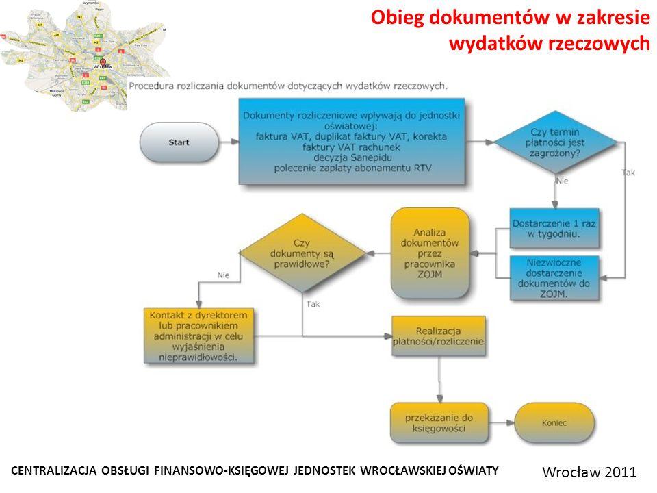 CENTRALIZACJA OBSŁUGI FINANSOWO-KSIĘGOWEJ JEDNOSTEK WROCŁAWSKIEJ OŚWIATY Wrocław 2011 Obieg dokumentów w zakresie wydatków rzeczowych