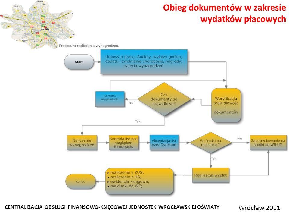 CENTRALIZACJA OBSŁUGI FINANSOWO-KSIĘGOWEJ JEDNOSTEK WROCŁAWSKIEJ OŚWIATY Wrocław 2011 Obieg dokumentów w zakresie wydatków płacowych