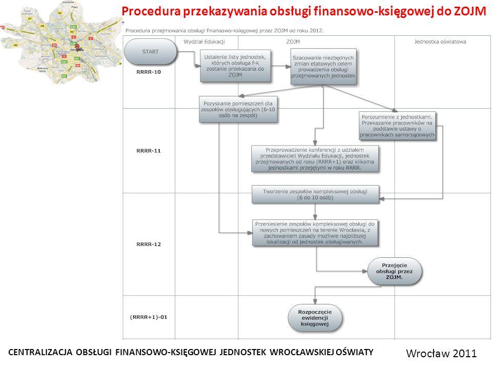 Procedura przekazywania obsługi finansowo-księgowej do ZOJM CENTRALIZACJA OBSŁUGI FINANSOWO-KSIĘGOWEJ JEDNOSTEK WROCŁAWSKIEJ OŚWIATY Wrocław 2011