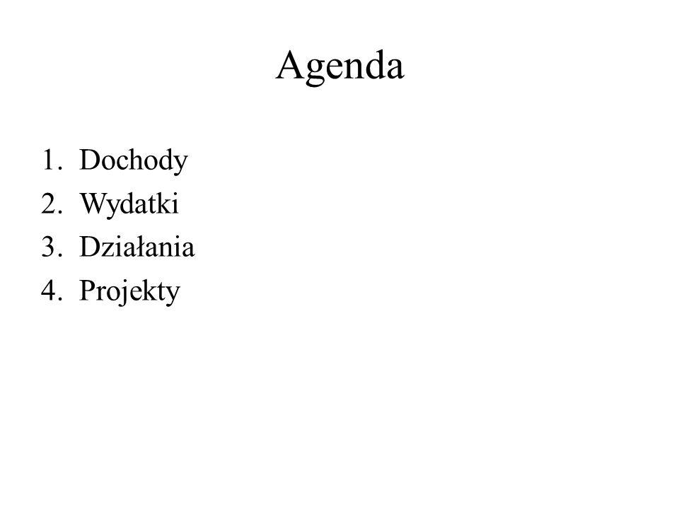 Agenda 1.Dochody 2.Wydatki 3.Działania 4.Projekty