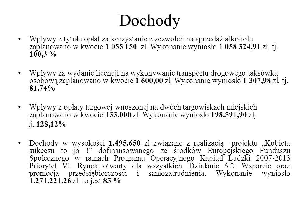 Dochody Wpływy z tytułu opłat za korzystanie z zezwoleń na sprzedaż alkoholu zaplanowano w kwocie 1 055 150 zł. Wykonanie wyniosło 1 058 324,91 zł, tj