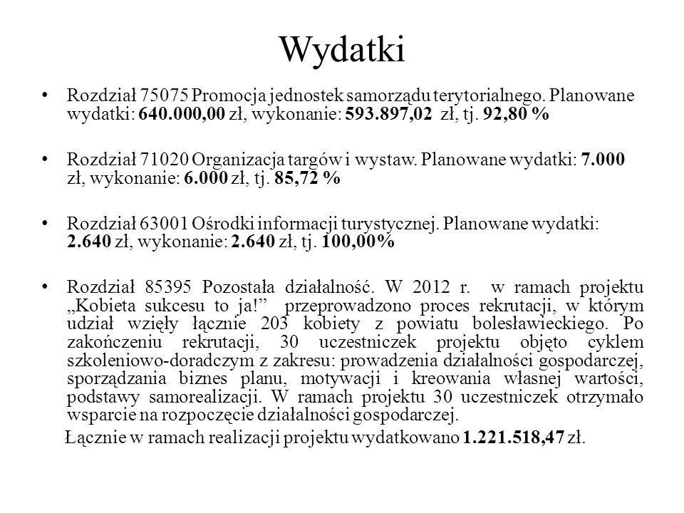 Wydatki Rozdział 75075 Promocja jednostek samorządu terytorialnego. Planowane wydatki: 640.000,00 zł, wykonanie: 593.897,02 zł, tj. 92,80 % Rozdział 7