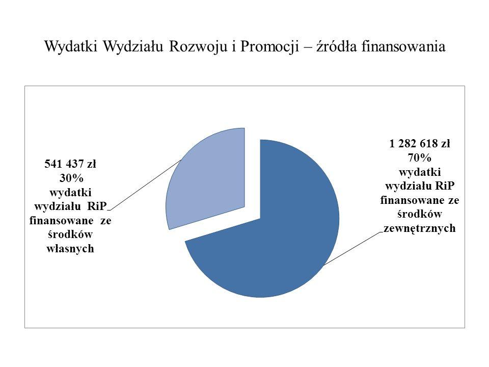 Wydatki Wydziału Rozwoju i Promocji – źródła finansowania