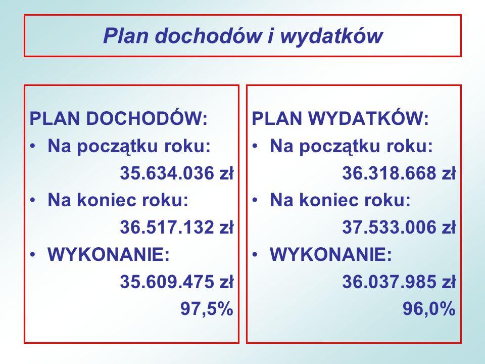 Realizacja planu dochodów GOSPODARKA KOMUNALNA I OCHRONA ŚRODOWISKA OGÓŁEM Plan 485.051 zł Wykonanie 477.061 zł (98,4%) 2007/2008 - 82,9% Środki unijne (87,2%) Plan 422.346 zł Wykonanie 415.893 zł Dotacja budżetu państwa Plan 312.674 zł Wykonanie 312.674 zł