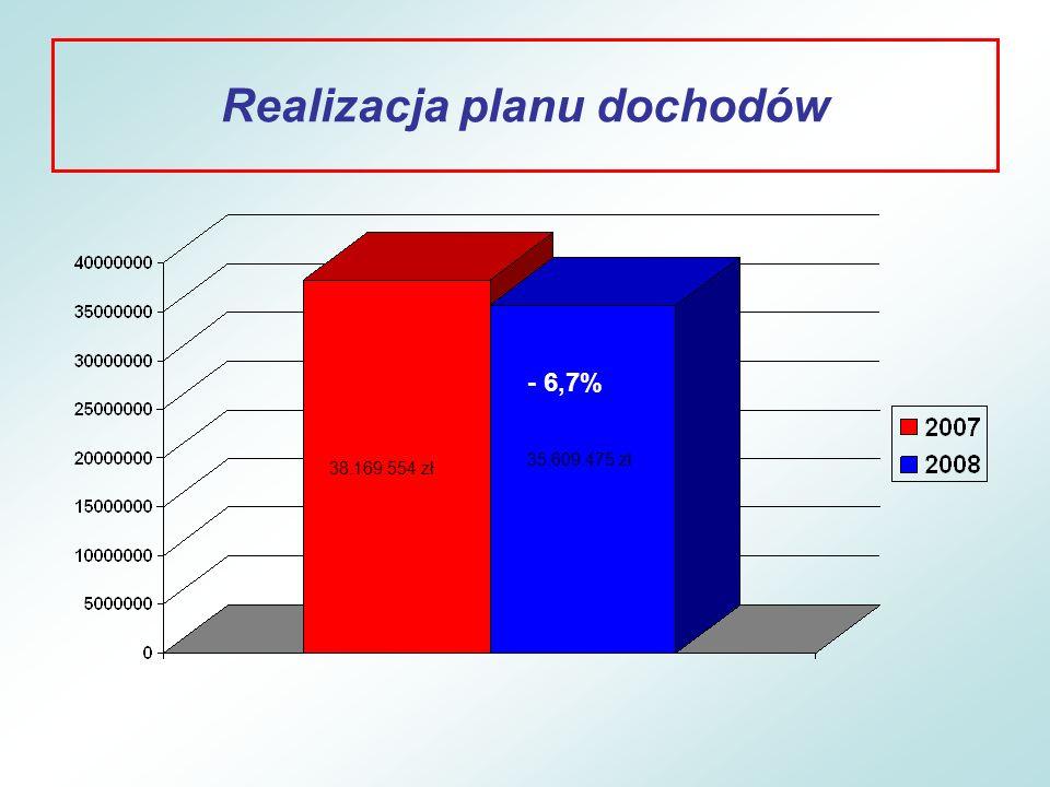 Realizacja planu dochodów PRZETWÓRSTWO PRZEMYSŁOWE Plan 72.300 zł Wykonanie 50.651 zł (70,1%) Środki unijne na szkolenia