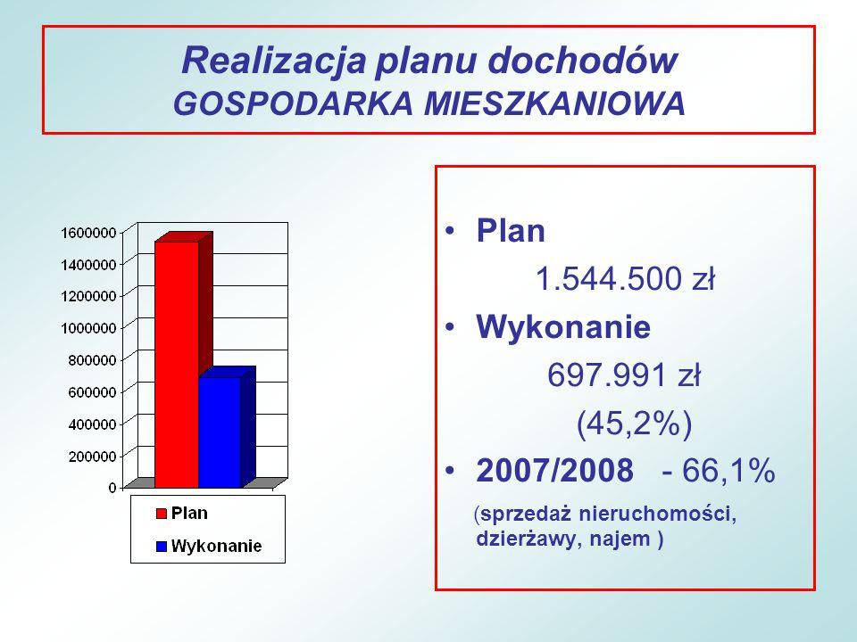 Realizacja planu dochodów ZALEGŁOŚCI I UMORZENIA Stan zaległości: –508.850 zł zaległości z tytułu podatków i opłat (1,4% dochodów wykonanych) – najwięcej z tytułu najmu lokali mieszkalnych i socjalnych oraz podatku od nieruchomości i podatek od środków transportowych, zmniejszenie o 2,1% w stosunku do roku 2007; –610.498 zł zaległości z tytułu niepłaconych świadczeń alimentacyjnych (zadanie przejęte w 2007 r.).