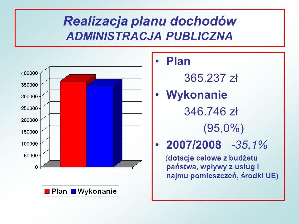 Realizacja planu dochodów PODATKI I OPŁATY Plan 17.929.461 zł Wykonanie 18.517.869 zł (103,3%) 2007/2008 +5,0% (podatek od nieruchomości, rolny, od środków transport- owych, od spadków, udział w podatku dochodowym – 52% ogółu dochodów)