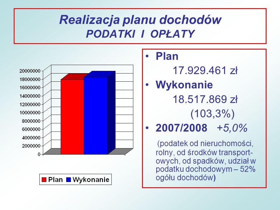 Realizacja planu dochodów PODATKI I OPŁATY OSOBY PRAWNE PODATEK OD NIERUCHOMOŚCI Plan – 6.260.000 zł Wykonanie – 6.003.581 zł (95,3%) PODATEK OD ŚRODKÓW TRANSPORTOWYCH Plan – 210.000 zł Wykonanie – 160.548 zł (76,5%) PODATEK DOCHODOWY Plan – 180.000 zł Wykonanie – 153.036 zł (85,0%) OSOBY FIZYCZNE PODATEK OD NIERUCHOMOŚCI Plan – 890.000 zł Wykonanie – 800.144 zł (89,9%) PODATEK OD ŚRODKÓW TRANSPORTOWYCH Plan – 130.000 zł Wykonanie – 77.641 zł (59,7%) PODATEK OD CZYNNOŚCI CYWILNOPRAWNYCH Plan – 236.000 zł Wykonanie – 347.738 zł (147,4%) OPŁATA TARGOWA Plan – 255.000 zł Wykonanie – 214.446 zł (84,1%) PODATEK DOCHODOWY Plan – 9.155.561 zł Wykonanie – 10.154.635 (110,9%)
