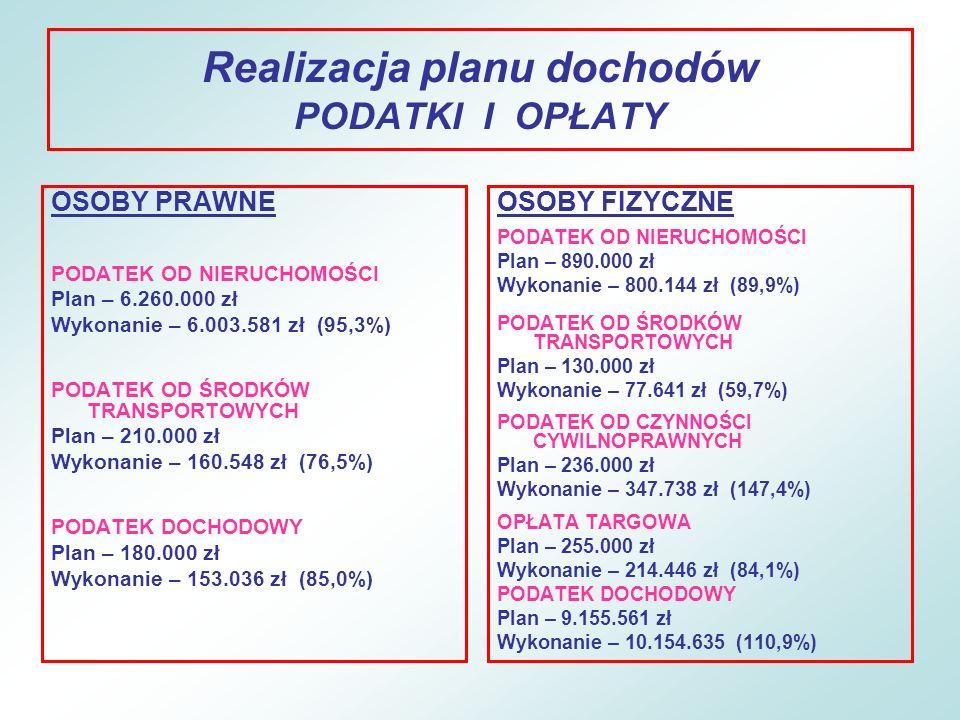 Realizacja planu wydatków ROZWÓJ KADR Plan – 72.300 zł Wykonanie – 49.701 zł – 68,7% –Wydatki poniesiono na realizację projektu szkoleniowego Komputerowy ekspert finansowanego z funduszy unijnych.
