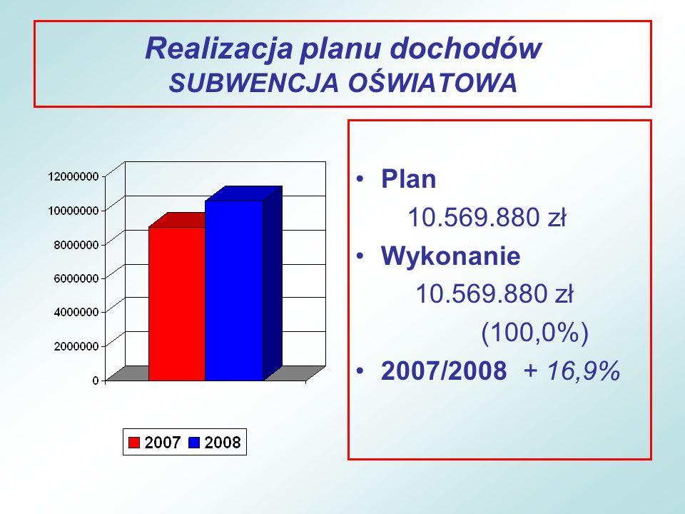 Realizacja planu wydatków OŚWIATA LICEUM Wykonanie – 2.173.705 zł (07/08 + 12,9%) Koszty osobowe – 1.735.934 zł (+ 2,2%) Koszty rzeczowe – 437.771 zł (+ 93,8%) Wydatki na jednego ucznia – 4.885 zł SOSW Wykonanie – 2.104.163 zł (07/08 - 10,5%) Koszty osobowe – 1.787.918 zł (+ 4,7%) Koszty rzeczowe – 316.245 zł (- 50,9%) Wydatki na jednego ucznia – 30.495 zł