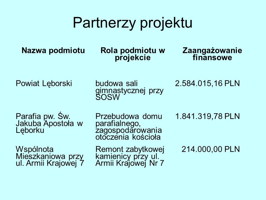 Partnerzy projektu Nazwa podmiotu Rola podmiotu w projekcie Zaangażowanie finansowe Powiat Lęborski budowa sali gimnastycznej przy SOSW 2.584.015,16 PLN Parafia pw.