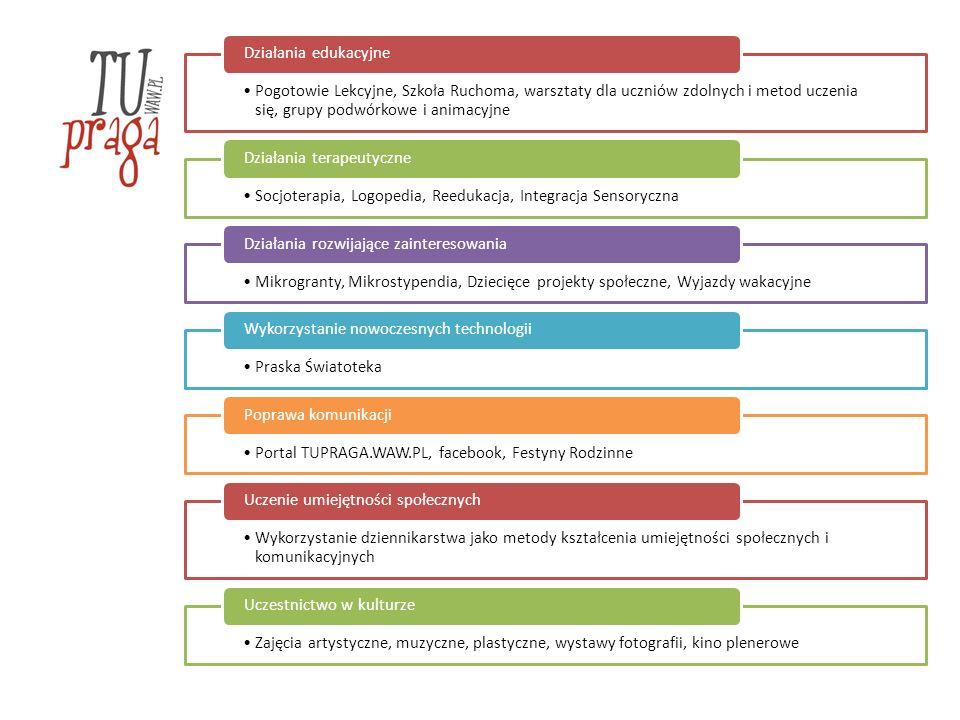 Pogotowie Lekcyjne, Szkoła Ruchoma, warsztaty dla uczniów zdolnych i metod uczenia się, grupy podwórkowe i animacyjne Działania edukacyjne Socjoterapia, Logopedia, Reedukacja, Integracja Sensoryczna Działania terapeutyczne Mikrogranty, Mikrostypendia, Dziecięce projekty społeczne, Wyjazdy wakacyjne Działania rozwijające zainteresowania Praska Światoteka Wykorzystanie nowoczesnych technologii Portal TUPRAGA.WAW.PL, facebook, Festyny Rodzinne Poprawa komunikacji Wykorzystanie dziennikarstwa jako metody kształcenia umiejętności społecznych i komunikacyjnych Uczenie umiejętności społecznych Zajęcia artystyczne, muzyczne, plastyczne, wystawy fotografii, kino plenerowe Uczestnictwo w kulturze