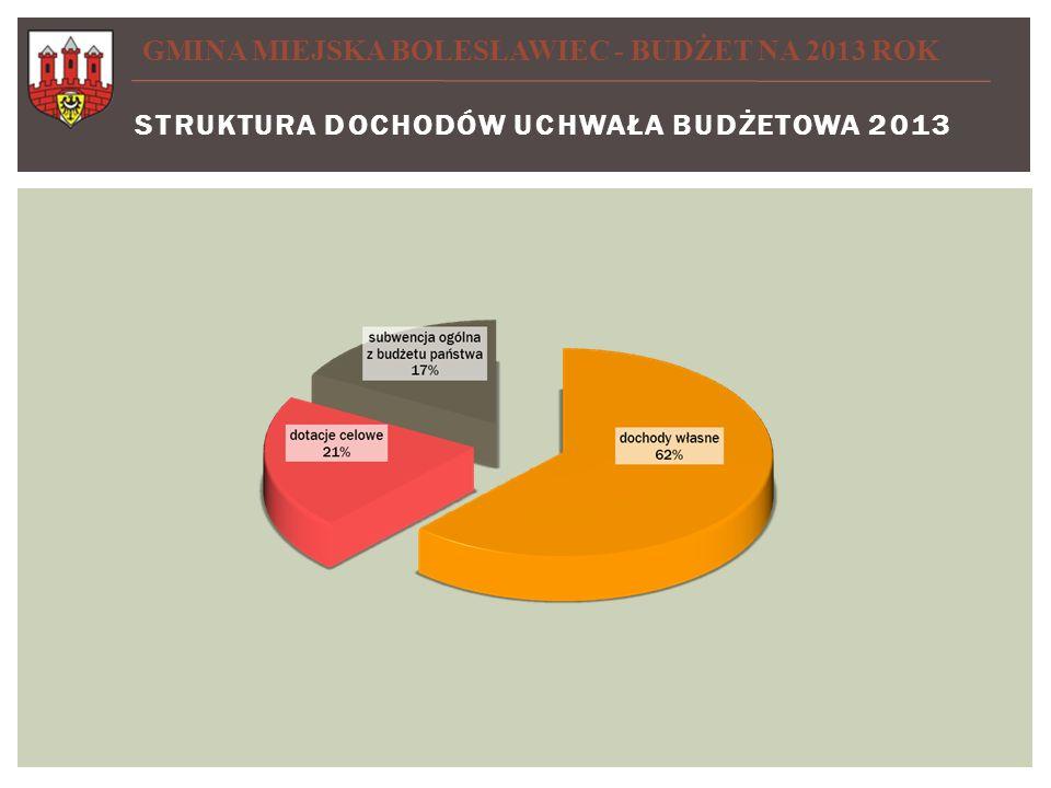 STRUKTURA DOCHODÓW UCHWAŁA BUDŻETOWA 2013 GMINA MIEJSKA BOLESŁAWIEC - BUDŻET NA 2013 ROK