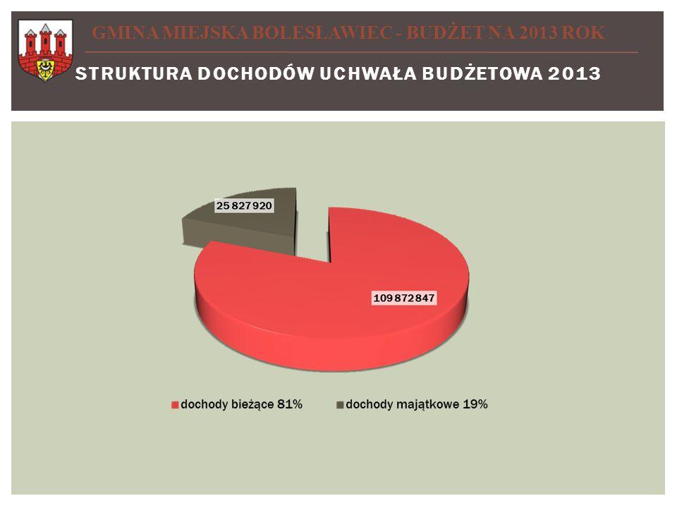DOCHODY NA 2013 ROK Dochody bieżące Dochody majątkowe GMINA MIEJSKA BOLESŁAWIEC - BUDŻET NA 2013 ROK DOCHODY NA 2013 r.