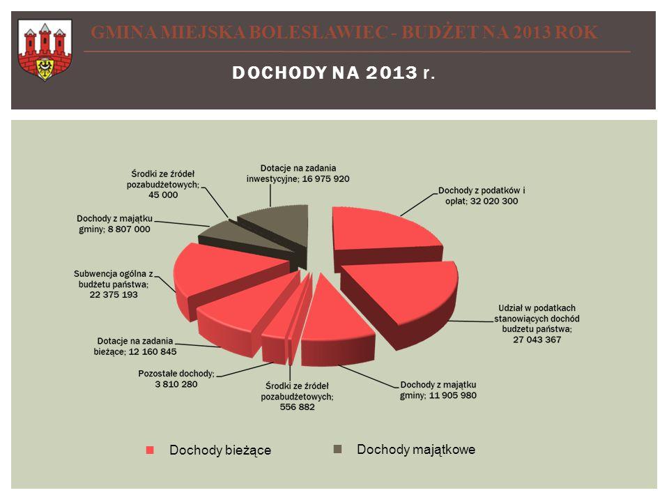 STRUKTURA WYDATKÓW UCHWAŁA BUDŻETOWA 2013 GMINA MIEJSKA BOLESŁAWIEC - BUDŻET NA 2013 ROK