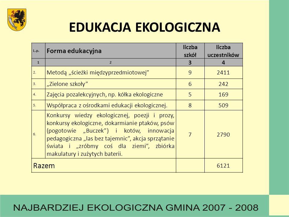 EDUKACJA EKOLOGICZNA L.p. Forma edukacyjna liczba szkół liczba uczestników 12 34 2. Metodą ścieżki międzyprzedmiotowej92411 3. Zielone szkoły6242 4. Z