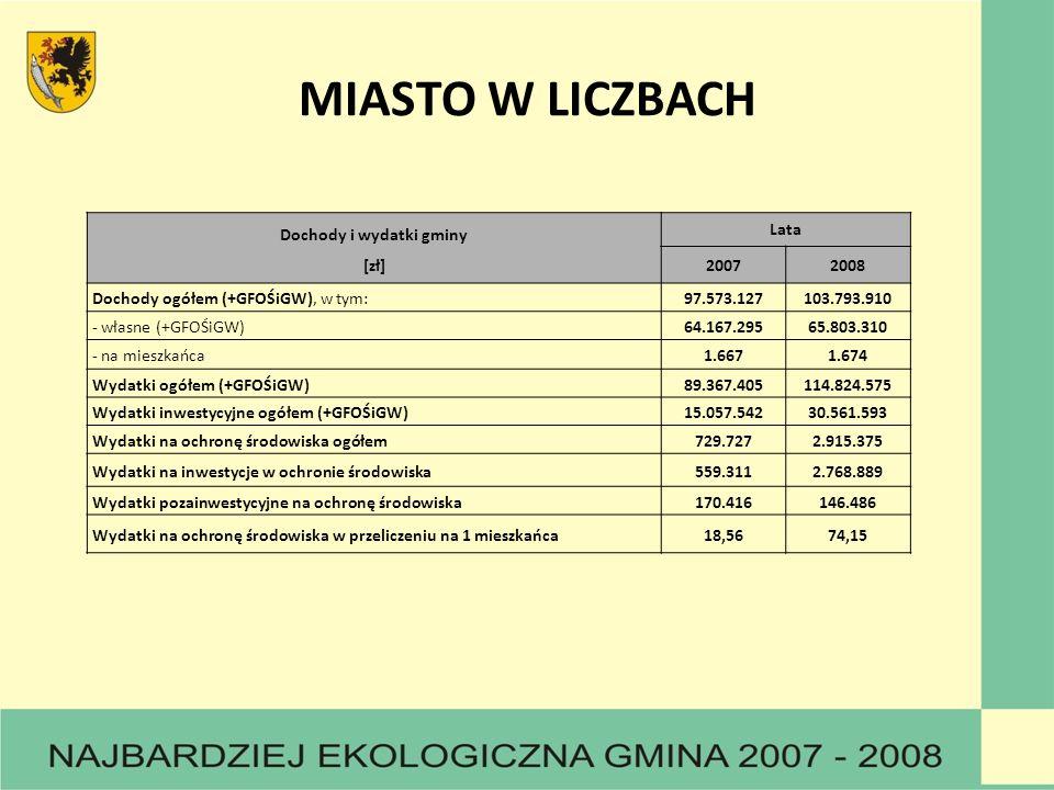 MIASTO W LICZBACH Dochody i wydatki gminy [zł] Lata 20072008 Dochody ogółem (+GFOŚiGW), w tym:97.573.127103.793.910 - własne (+GFOŚiGW)64.167.29565.80