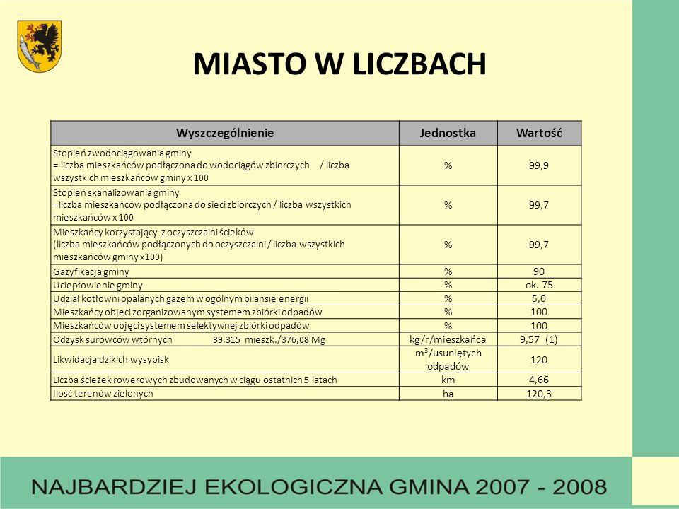 MIASTO W LICZBACH WyszczególnienieJednostkaWartość Stopień zwodociągowania gminy = liczba mieszkańców podłączona do wodociągów zbiorczych / liczba wsz