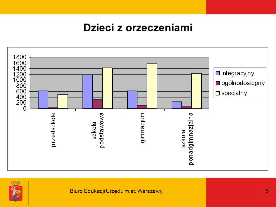 Biuro Edukacji Urzędu m.st. Warszawy5 Dzieci z orzeczeniami