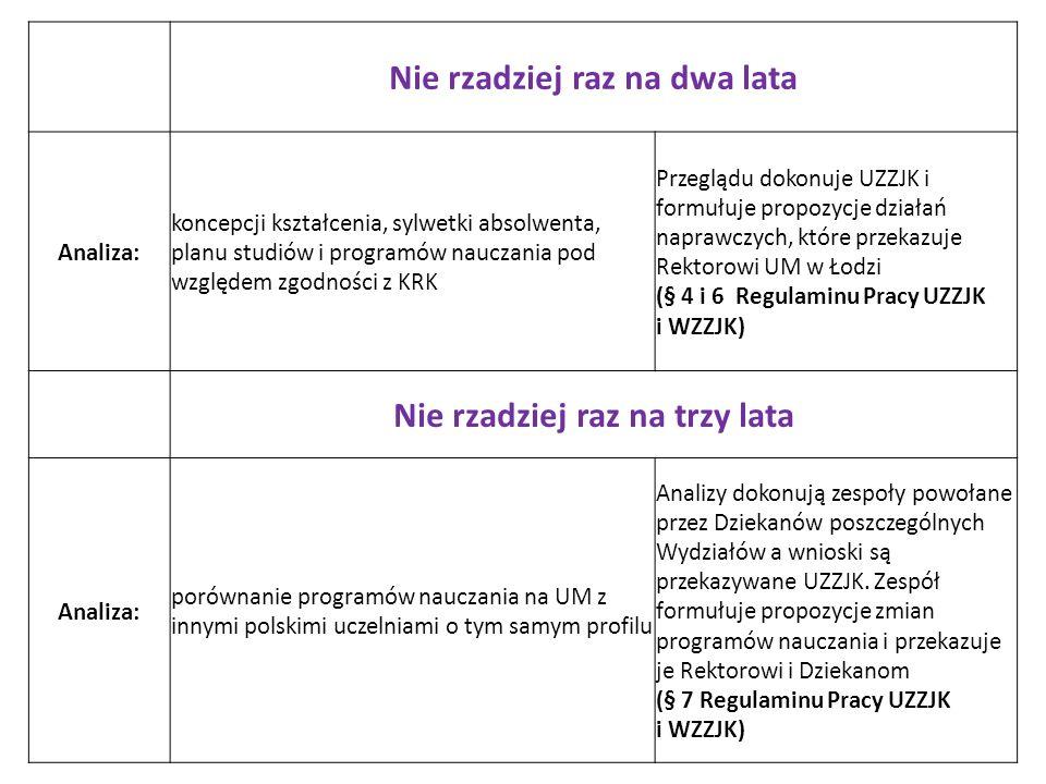 Nie rzadziej raz na dwa lata Analiza: koncepcji kształcenia, sylwetki absolwenta, planu studiów i programów nauczania pod względem zgodności z KRK Przeglądu dokonuje UZZJK i formułuje propozycje działań naprawczych, które przekazuje Rektorowi UM w Łodzi (§ 4 i 6 Regulaminu Pracy UZZJK i WZZJK) Nie rzadziej raz na trzy lata Analiza: porównanie programów nauczania na UM z innymi polskimi uczelniami o tym samym profilu Analizy dokonują zespoły powołane przez Dziekanów poszczególnych Wydziałów a wnioski są przekazywane UZZJK.