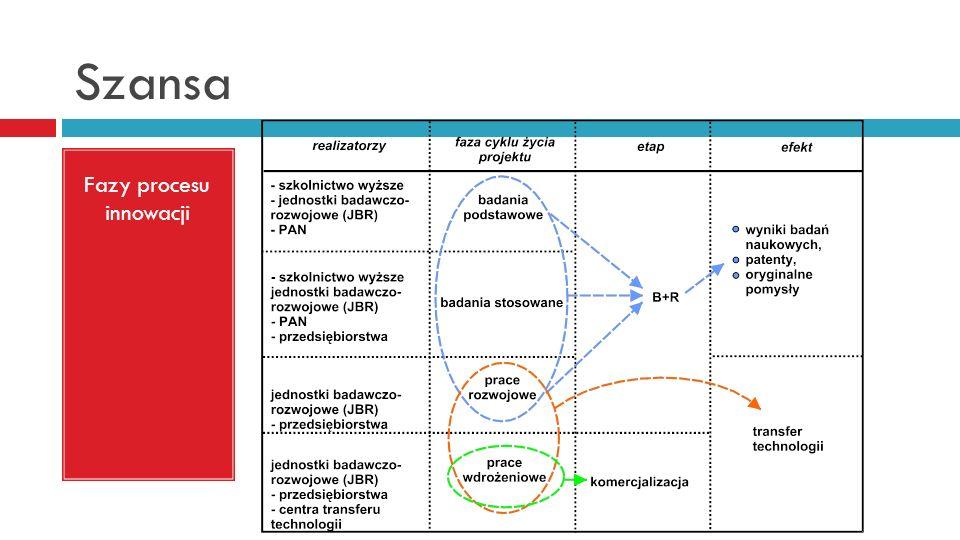 Szansa Fazy procesu innowacji