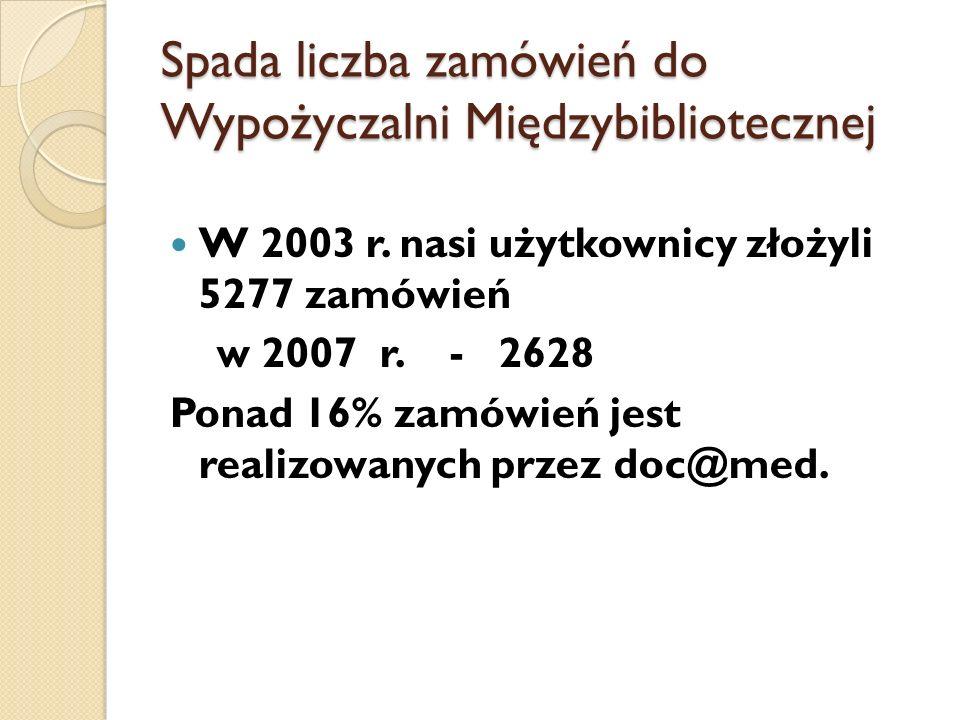 Spada liczba zamówień do Wypożyczalni Międzybibliotecznej W 2003 r. nasi użytkownicy złożyli 5277 zamówień w 2007 r. - 2628 Ponad 16% zamówień jest re