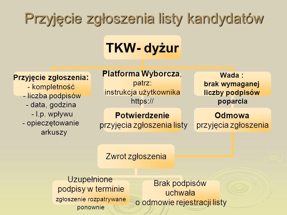 Przyjęcie zgłoszenia listy kandydatów TKW- dyżur Przyjęcie zgłoszenia: - kompletność - liczba podpisów - data, godzina - l.p. wpływu - opieczętowanie
