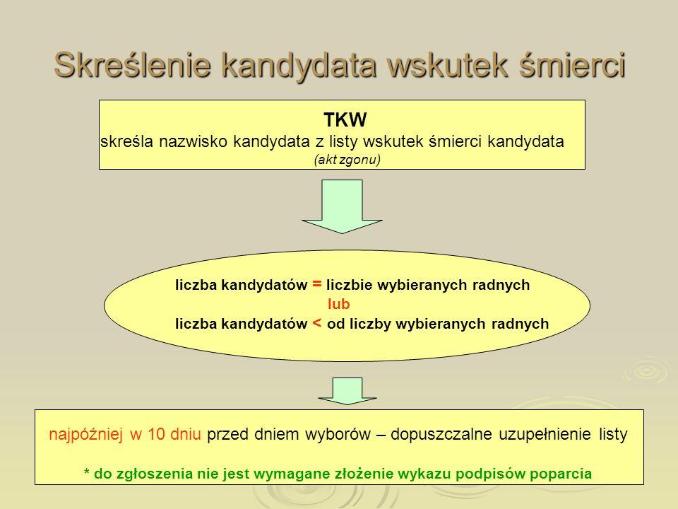 Skreślenie kandydata wskutek śmierci liczba kandydatów = liczbie wybieranych radnych lub liczba kandydatów < od liczby wybieranych radnych TKW skreśla