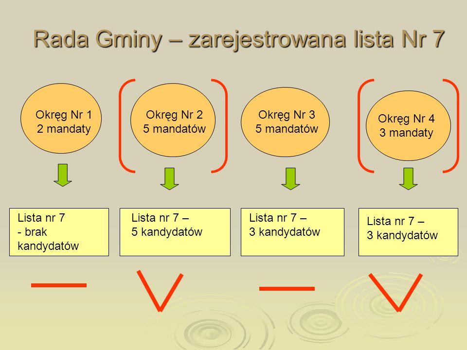 Rada Gminy – zarejestrowana lista Nr 7 Okręg Nr 1 2 mandaty Okręg Nr 2 5 mandatów Okręg Nr 3 5 mandatów Okręg Nr 4 3 mandaty Lista nr 7 – 5 kandydatów