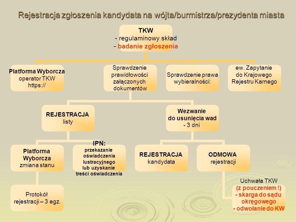 Rejestracja zgłoszenia kandydata na wójta/burmistrza/prezydenta miasta TKW - regulaminowy skład - badanie zgłoszenia Platforma Wyborcza operator TKW h