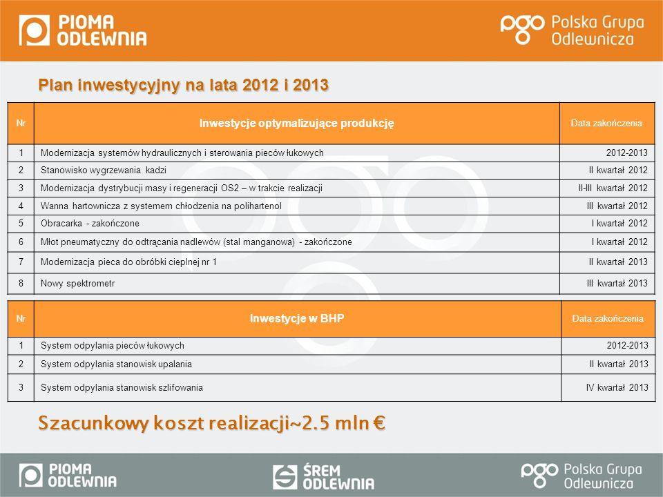 Plan inwestycyjny na lata 2012 i 2013 Szacunkowy koszt realizacji~2.5 mln Szacunkowy koszt realizacji~2.5 mln NrNr Inwestycje optymalizujące produkcję