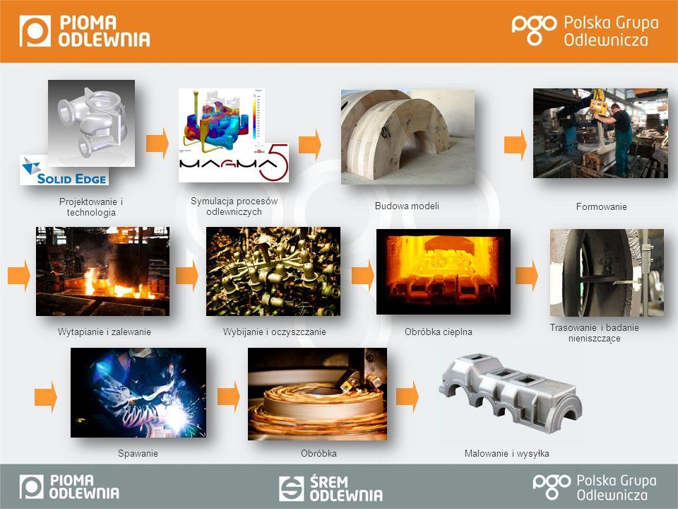 Projektowanie i technologia Symulacja procesów odlewniczych Budowa modeli Formowanie Wytapianie i zalewanie Wybijanie i oczyszczanie SpawanieObróbkaMa