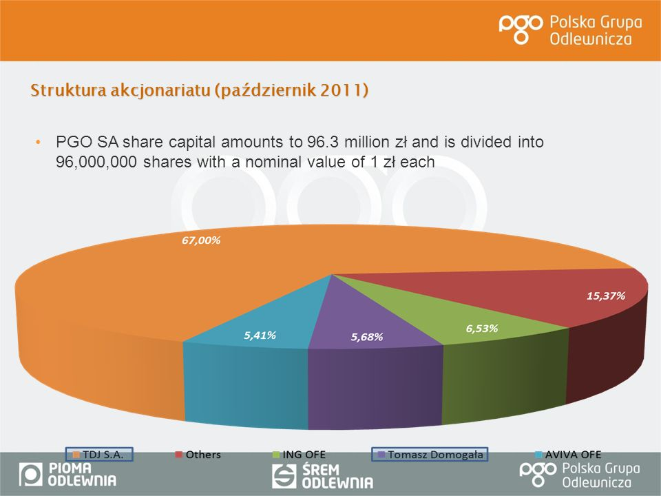 Struktura akcjonariatu (październik 2011) PGO SA share capital amounts to 96.3 million zł and is divided into 96,000,000 shares with a nominal value o