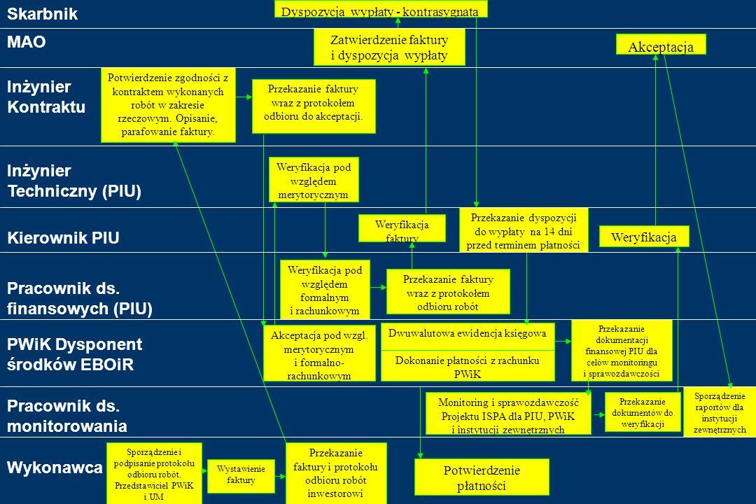 Schemat płatności i obiegu dokumentów finansowych dla dzielnic Golejów, Zamysłów i Kamień finansowanych z kredytu z EBOiR