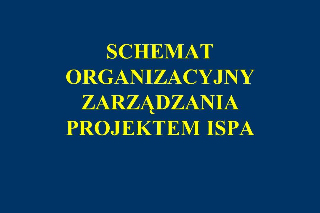 Kontrakt Wykonawca Beneficjent Końcowy (rachunek projektu na środki ISPA) NFOŚiGW, IA Dokonanie płatności w ramach kontraktu Wspólna dyspozycja IA i SAO przelewu środków na kolejne płatności Porozumienie o realizacji Przedłożenie faktur MAŁY OBIEG Miesięczne zapotrzebowanie Przepływ dokumentów Przepływ płatności Przedstawienie wszystkich faktur dot.
