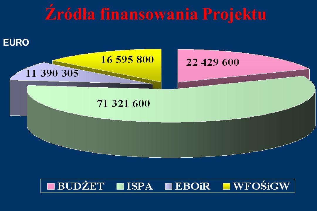 RYBNIK ISPA BUDOWA SYSTEMU KANALIZACJI SANITARNEJ W RYBNIKU Nr kontraktu ISPA/2001/PL/16/P/PE/O25