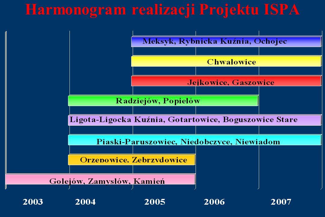 Harmonogram realizacji Projektu ISPA