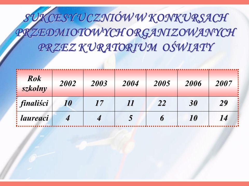 Rok szkolny 200220032004200520062007 finaliści101711223029 laureaci44561014 SUKCESY UCZNIÓW W KONKURSACH PRZEDMIOTOWYCH ORGANIZOWANYCH PRZEZ KURATORIU