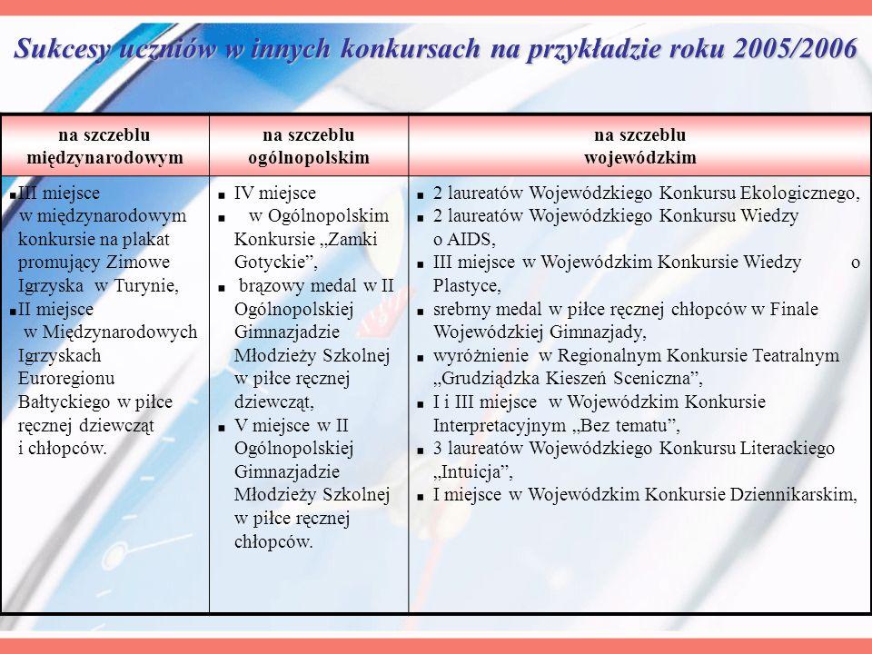 Sukcesy uczniów w innych konkursach na przykładzie roku 2005/2006 na szczeblu międzynarodowym na szczeblu ogólnopolskim na szczeblu wojewódzkim III mi