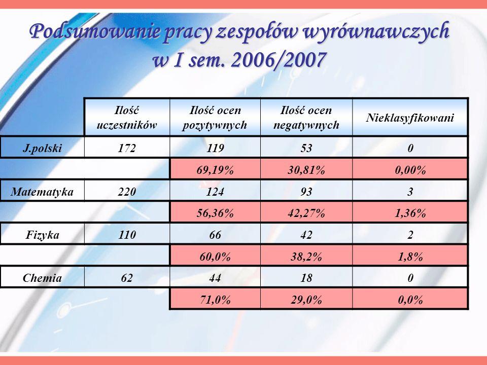 Podsumowanie pracy zespołów wyrównawczych w I sem. 2006/2007 Ilość uczestników Ilość ocen pozytywnych Ilość ocen negatywnych Nieklasyfikowani J.polski