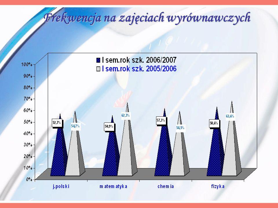 Frekwencja na zajęciach wyrównawczych Frekwencja na zajęciach wyrównawczych
