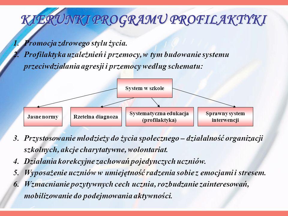 KIERUNKI PROGRAMU PROFILAKTYKI 1.Promocja zdrowego stylu życia. 2.Profilaktyka uzależnień i przemocy, w tym budowanie systemu przeciwdziałania agresji