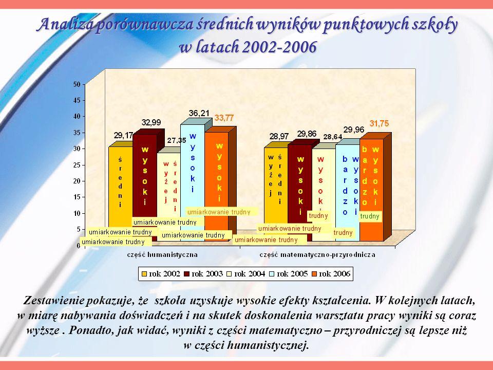 Analiza porównawcza średnich wyników punktowych szkoły w latach 2002-2006 Zestawienie pokazuje, że szkoła uzyskuje wysokie efekty kształcenia. W kolej