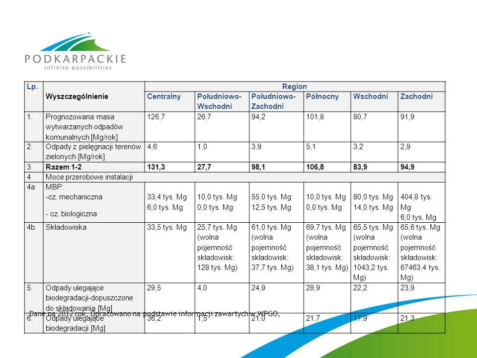 Lp. Wyszczególnienie Region Centralny Południowo- Wschodni Południowo- Zachodni PółnocnyWschodniZachodni 1. Prognozowana masa wytwarzanych odpadów kom