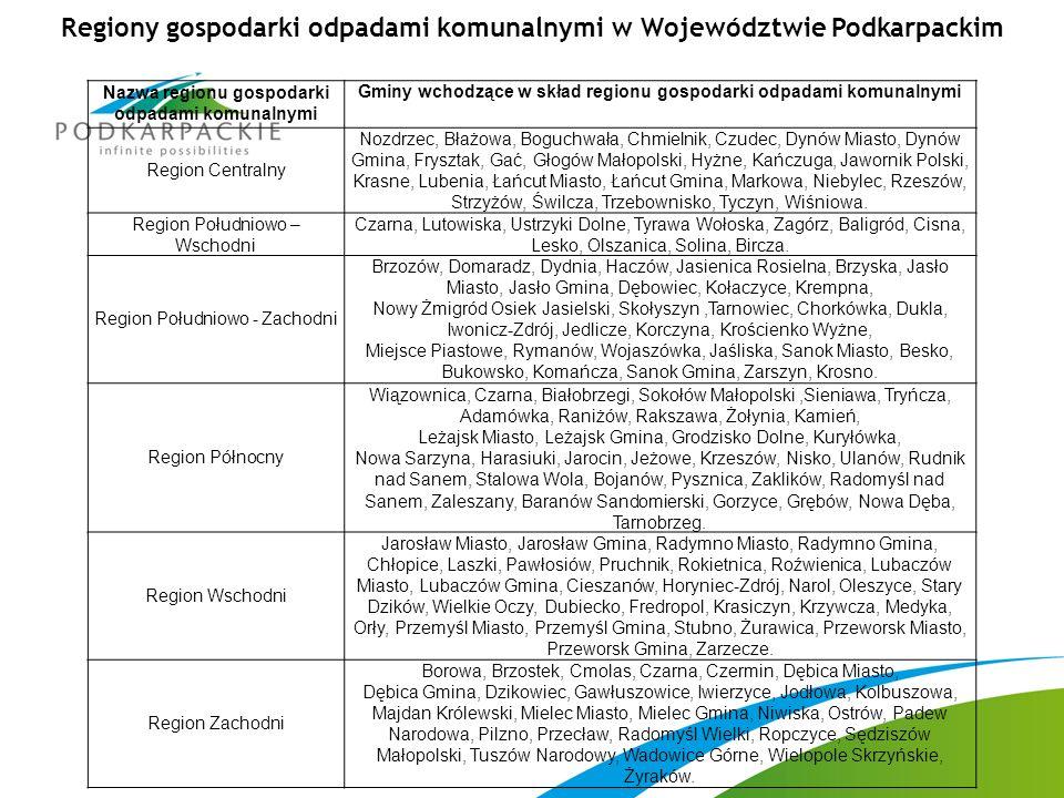 Regiony gospodarki odpadami komunalnymi w Województwie Podkarpackim Nazwa regionu gospodarki odpadami komunalnymi Gminy wchodzące w skład regionu gosp