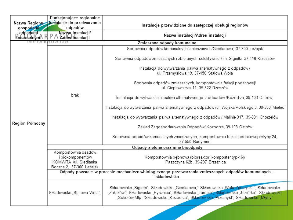 Nazwa Regionu gospodarki odpadami komunalnymi Funkcjonujące regionalne instalacje do przetwarzania odpadów Instalacje przewidziane do zastępczej obsłu