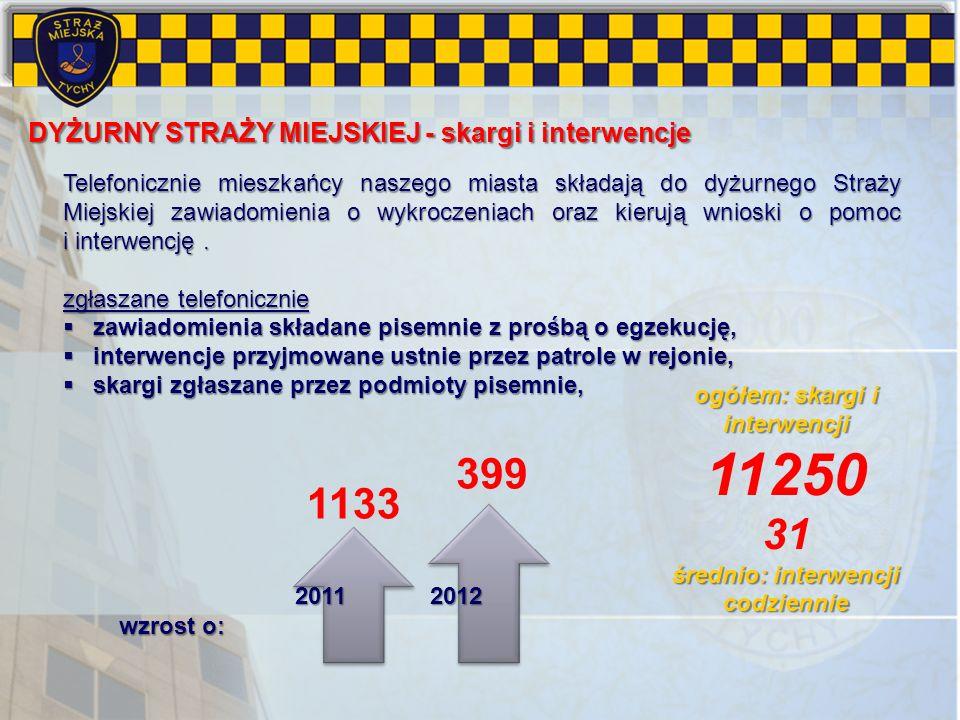 Telefonicznie mieszkańcy naszego miasta składają do dyżurnego Straży Miejskiej zawiadomienia o wykroczeniach oraz kierują wnioski o pomoc i interwencj