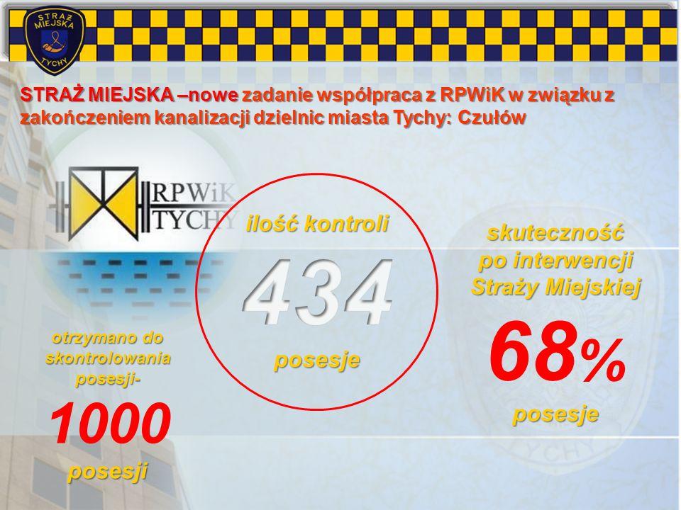 STRAŻ MIEJSKA –nowe zadanie współpraca z RPWiK w związku z zakończeniem kanalizacji dzielnic miasta Tychy: Czułów otrzymano do skontrolowania posesji-