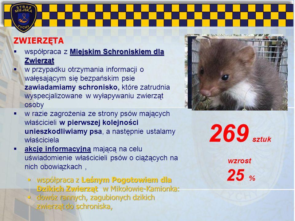 ZWIERZĘTA Miejskim Schroniskiem dla Zwierząt współpraca z Miejskim Schroniskiem dla Zwierząt w przypadku otrzymania informacji o wałęsającym się bezpa